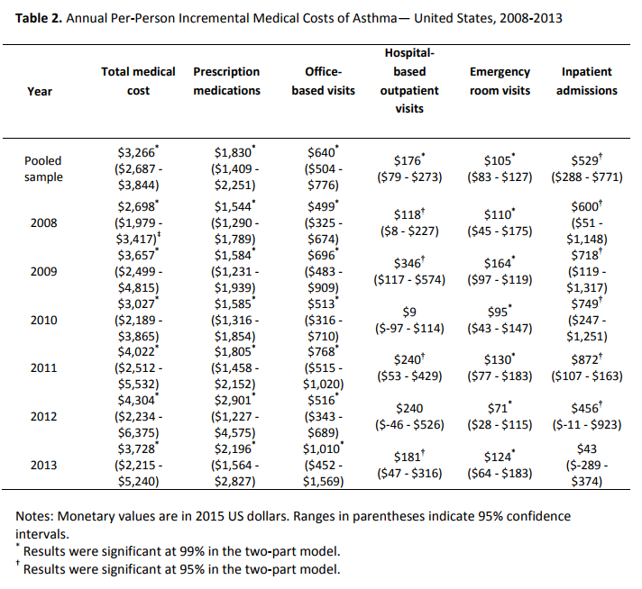Annual Per Person Medical Cost Of Astama