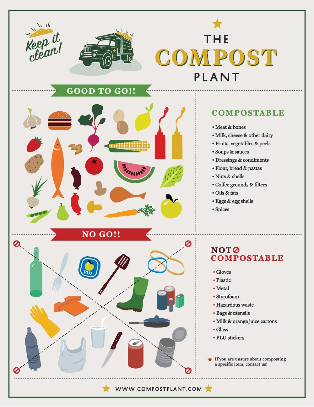What is compostable?