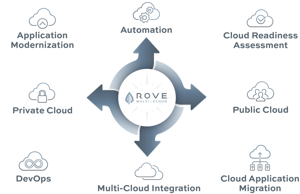 ROVE-Cloud-Concepts04.png