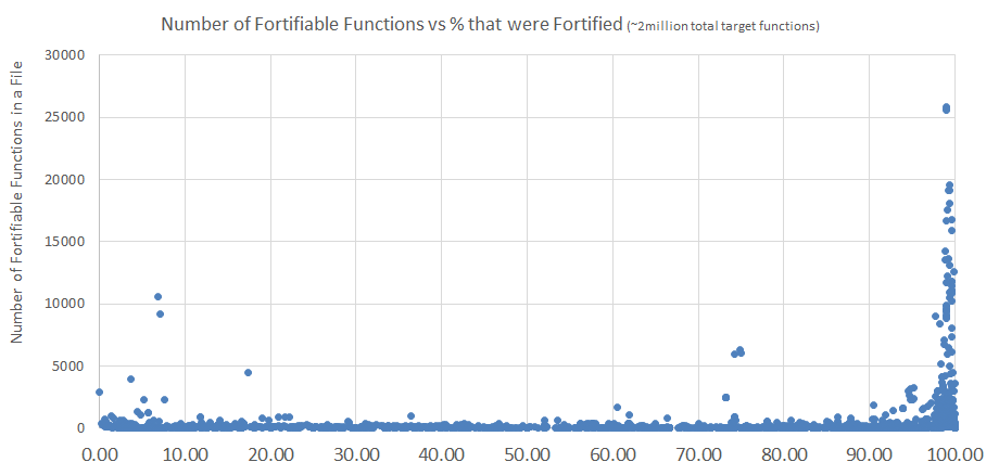 Fortification by binary on Ubuntu Linux.  Each dot is a binary.  The x axis shows what percent of its relevant functions were fortified, and the y axis shows how many fortifiable functions the binary had overall.  This chart excludes /lib/systemd/systemd for readability, as it had 43,212 functions, but was 0.7% fortified.