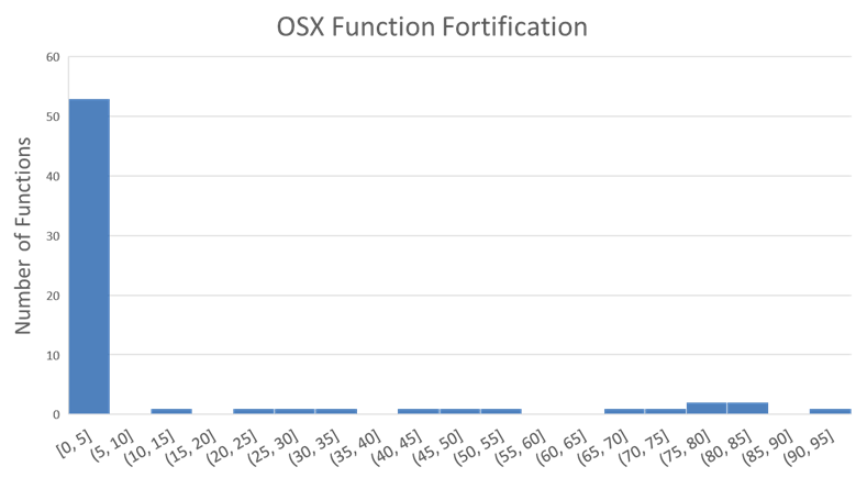 Histogram of fortification by function on OSX.  The x axis shows percentage fortified, with a bin width of 5.  The y axis shows how many functions fell into each bin.  Nothing was 95-100% fortified.