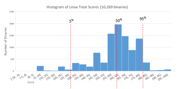 Similar histogram showing total score distribution in Ubuntu Linux.