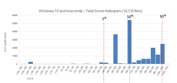 Windows 10 score distribution.  All scores lower than -22 are from Anaconda.  Without Anaconda included the 5th percentile is a score of 53 (instead of 40).