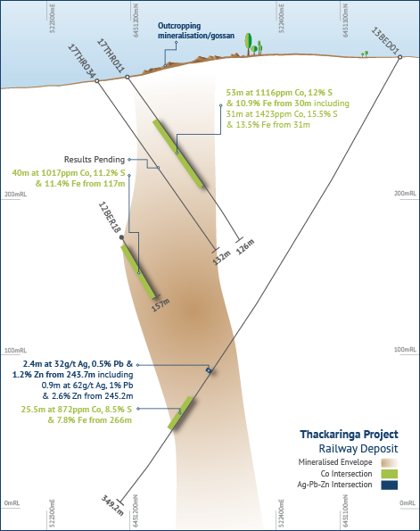 Cross section through Railway deposit (17THR11-13BED01) illustrating significant Co-S-Fe & Ag-Pb-Zn drilling intersections