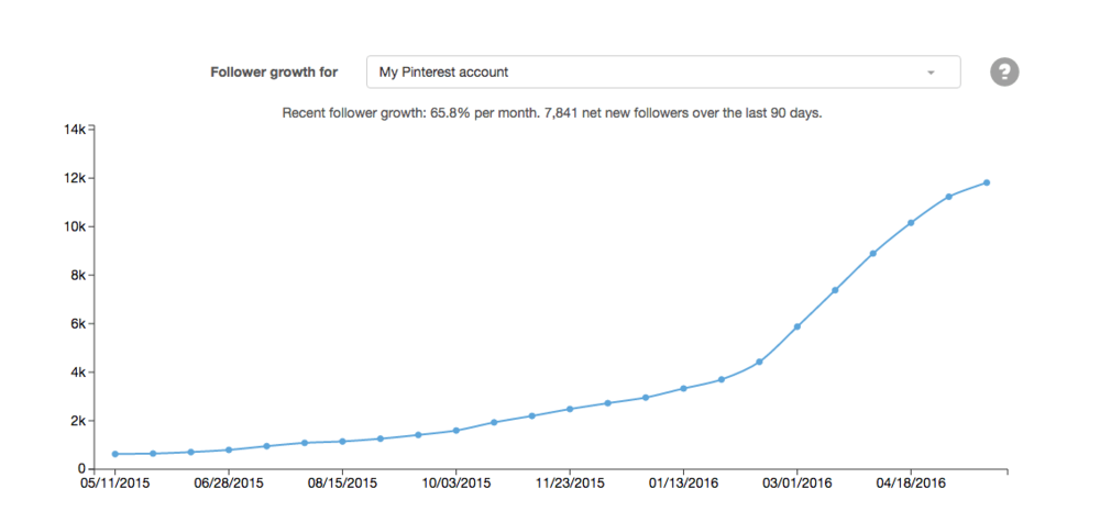 boardbooster follower growth stats