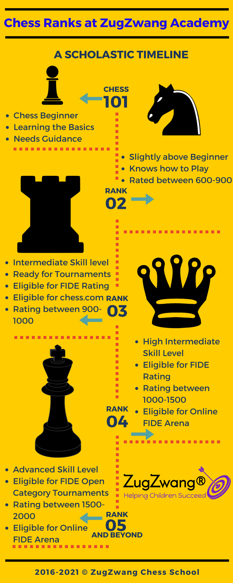 chess-ranks-zugzwang-academy