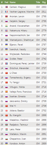 chess-championship-results