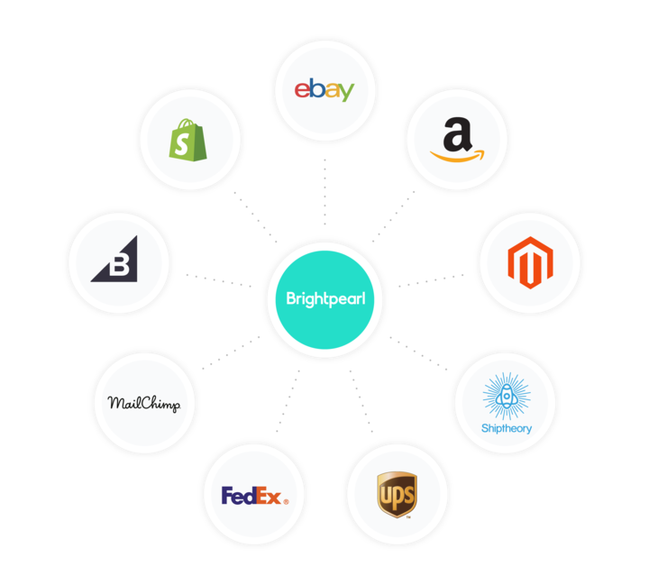 brightpearl integrates with all of your channels.