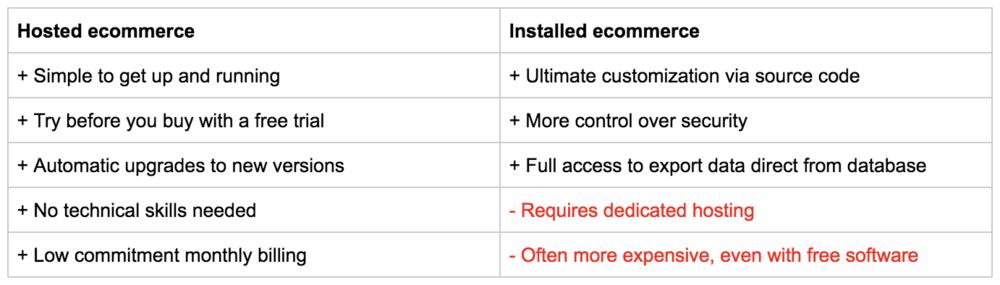Ecommerce Platform Comparison.png