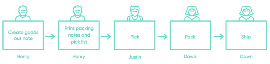 pick-pack-ship-recommended-workflow.png