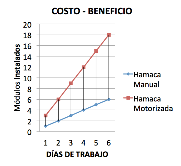 costo.beneficio