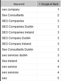 Ranking List