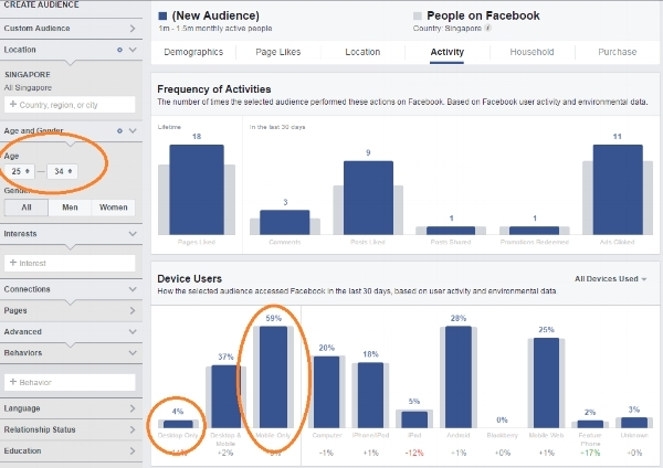 The photo captured above shows how many Facebook users in Singapore based on my customer profile settings access Facebook via mobile.  59% access Facebook via mobile compared to 4% access Facebook via Desktop.