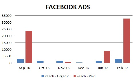 Singapore Facebook Reach between organic and paid