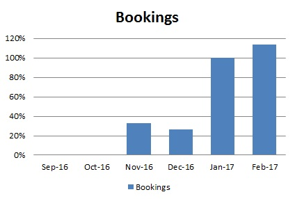 Bookings increased due to investment in facebook ads.