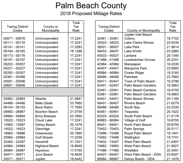 Source:  Palm Beach County Property Appraise r