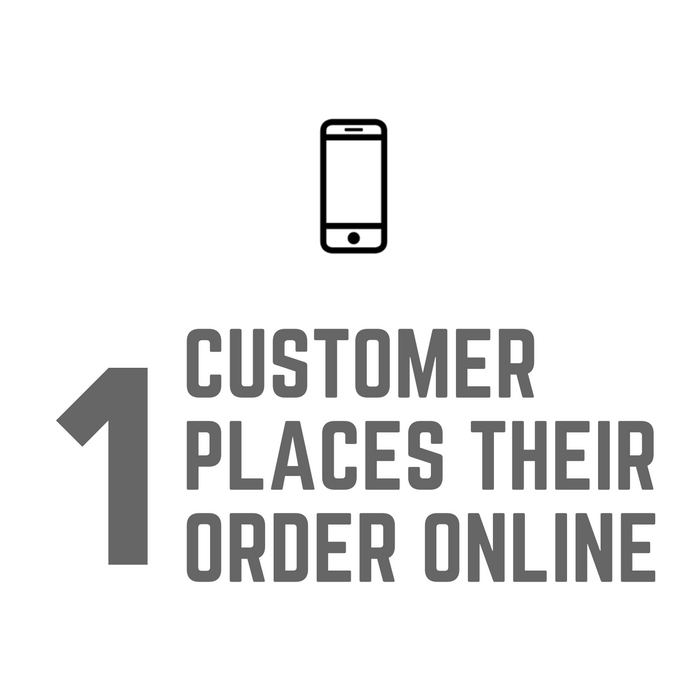 1. Customer places order online