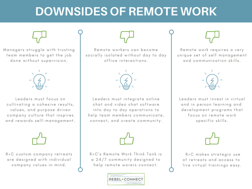 Downsides of remote work include: effective team management, trust, communication, lack of social contact and sense of community.