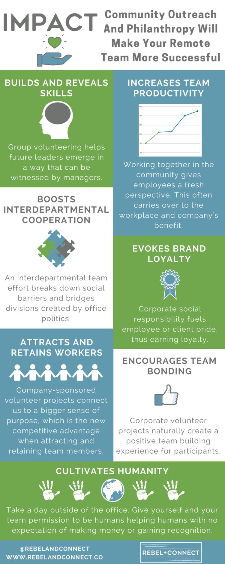 Use community service to strengthen remote team bonds.