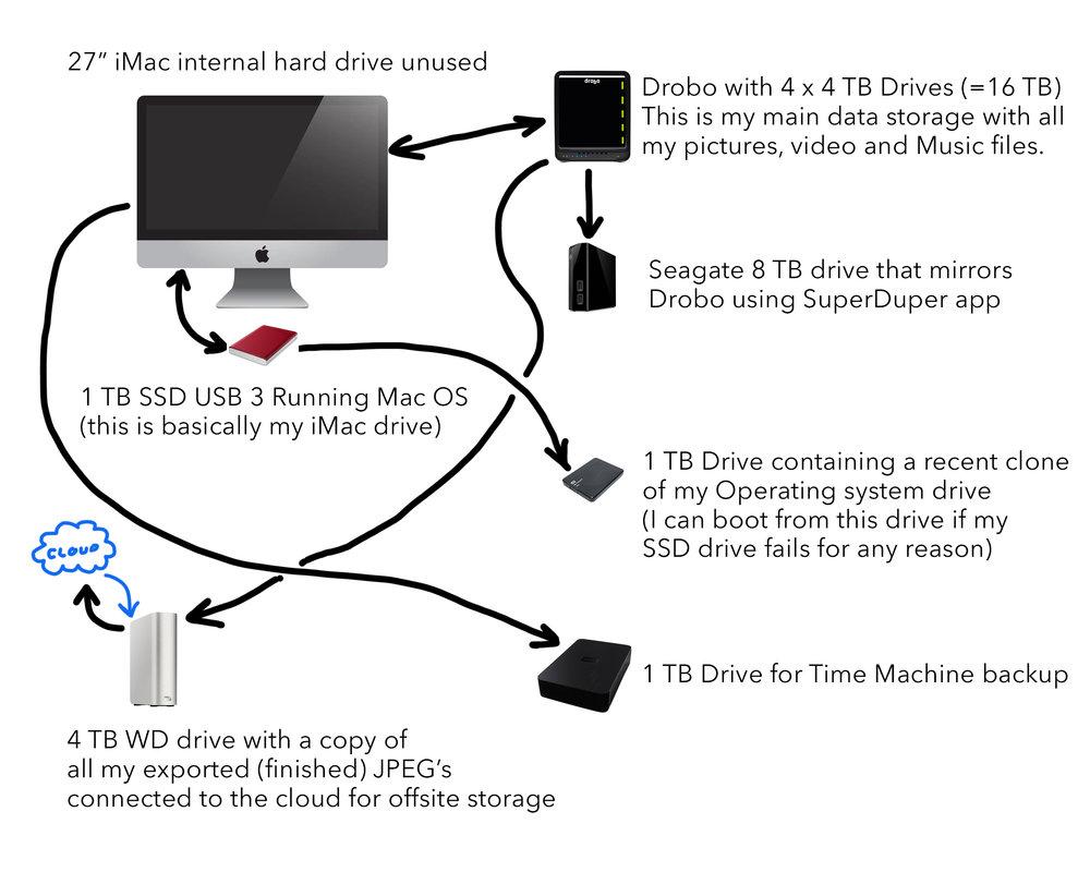 DCP-DigitalWorkflow.jpg