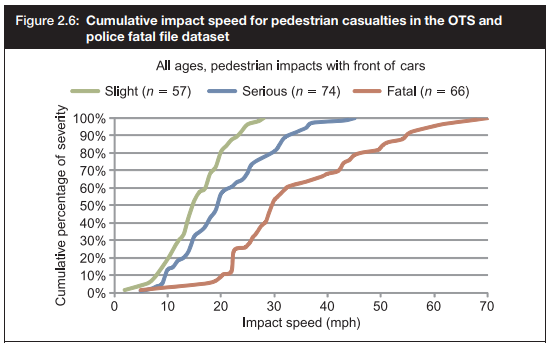 Pedestrian Injury and Fatality.png