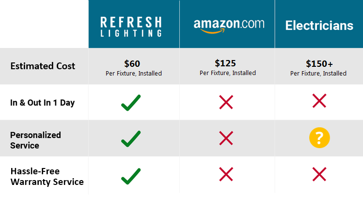 Refresh Lighting LED Costs