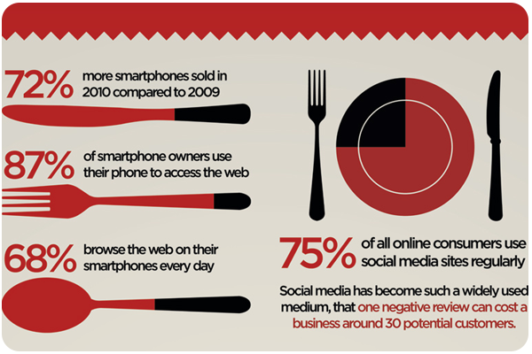 Moving to Social Media Infographic
