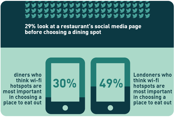 Restaurant Tech Infographic