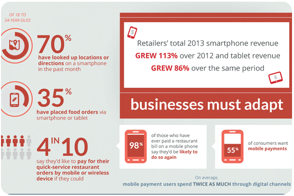 Think Mobile First Infographic