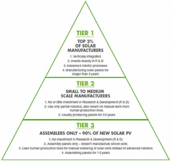 Manufacturing Pyramid by Pike Research