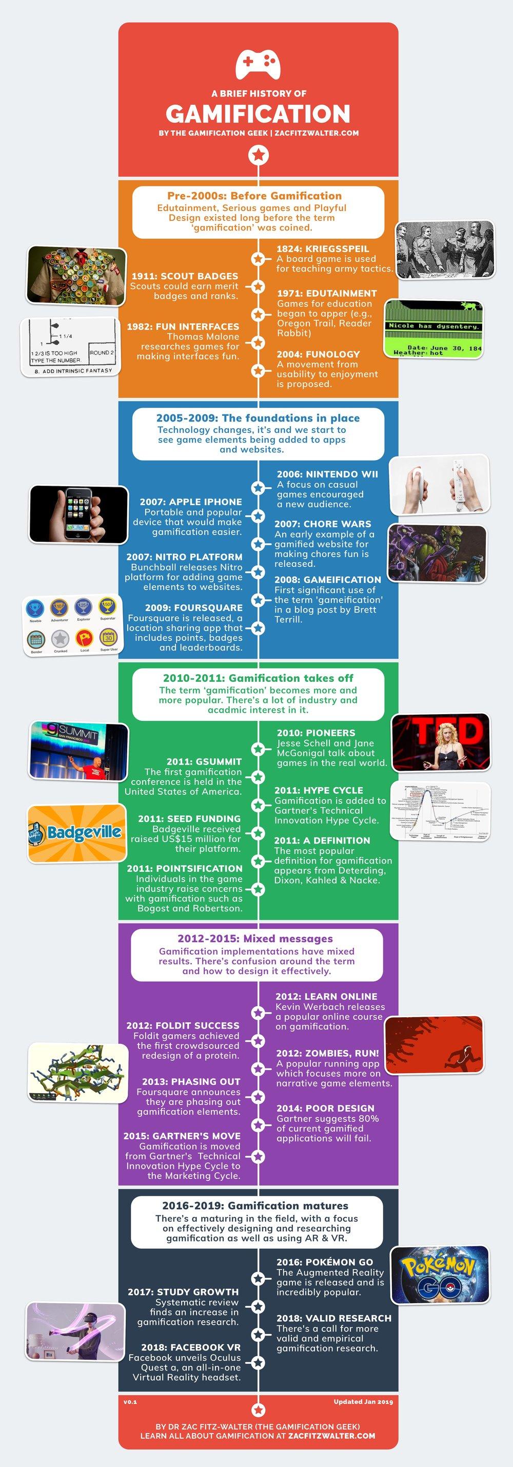 history-gamification-zac-fitzwalter.jpg