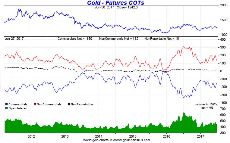 COT Gold June 2017.PNG