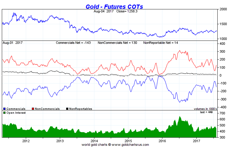 COT Gold June 2017.PNG