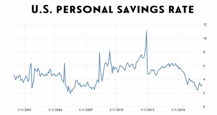 US Savings Rates.PNG