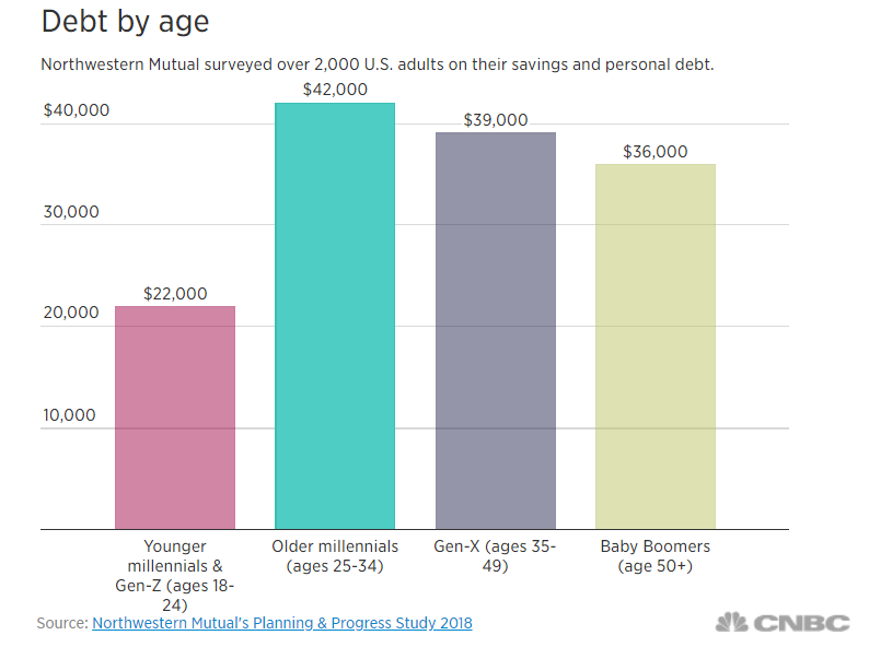 Debt by Age.PNG