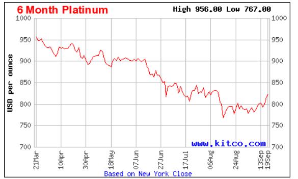 Platinum Price.PNG