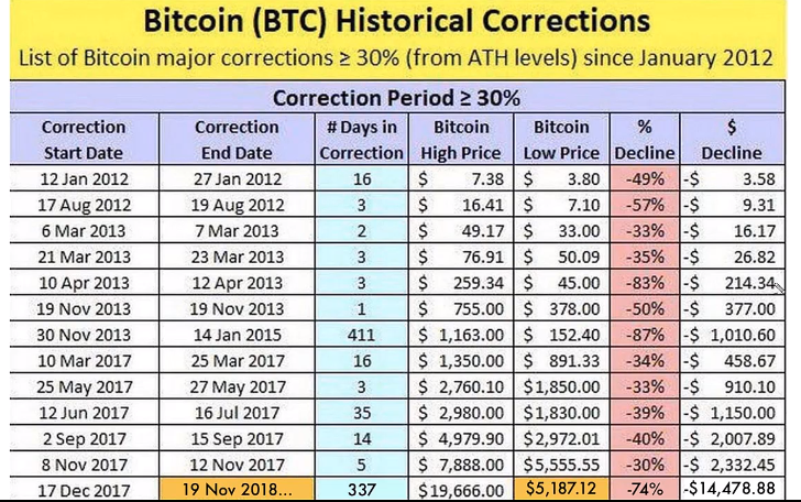 Bitcoin Corrections.PNG