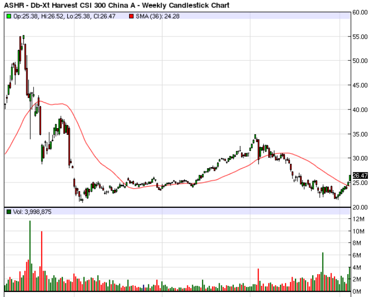Chinese Stocks Breaking Out 2019.PNG