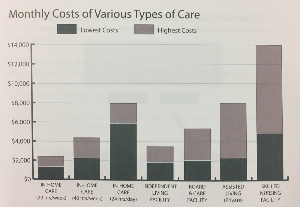 The monthly average spent on home care (using full-service agencies) is $1,600. Not all persons require 24-hour care in order to maintain a quality life at home.