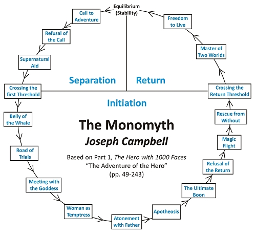 The_Monomyth_-_Joseph_Campbell.jpg