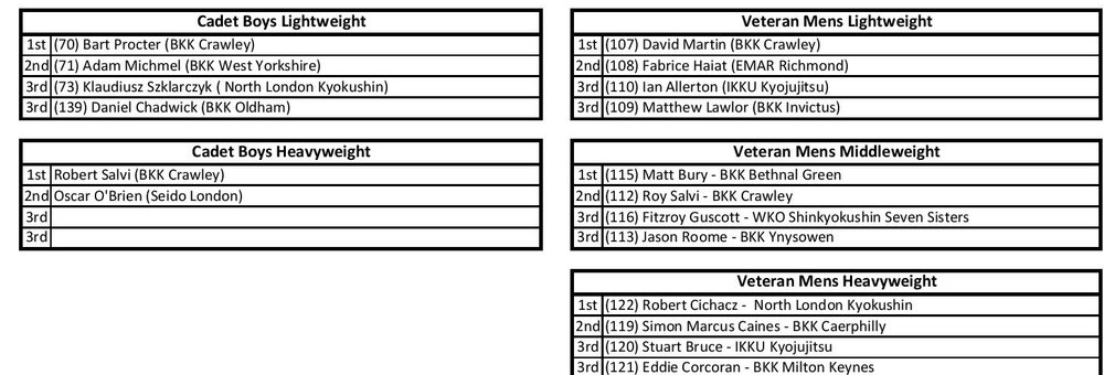 Results Page - English Open 2018 Vet and Cadet-page-001.jpg