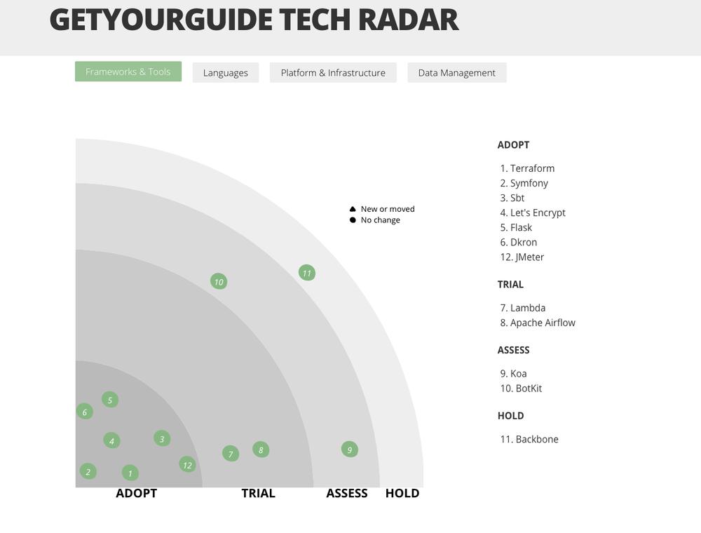 GetYourGuide's Tech Radar — Inside GetYourGuide