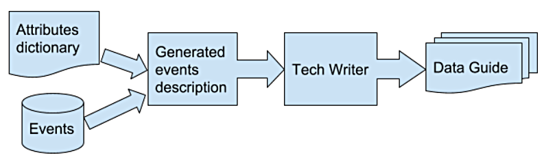 Figure 2. Stages of creating a usable and easily kept to date documentation. Automatically generated events is being passed over to an expert Tech Writer, who then integrates it with manually written content in the Data Guide.