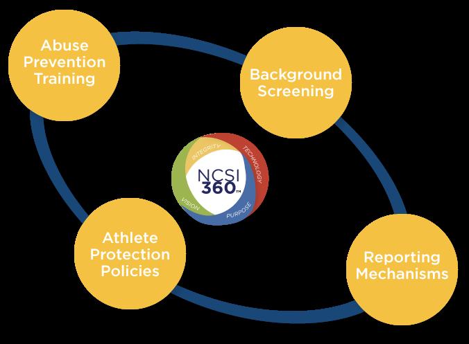 FINAL-NCSI-360-(WEB).png