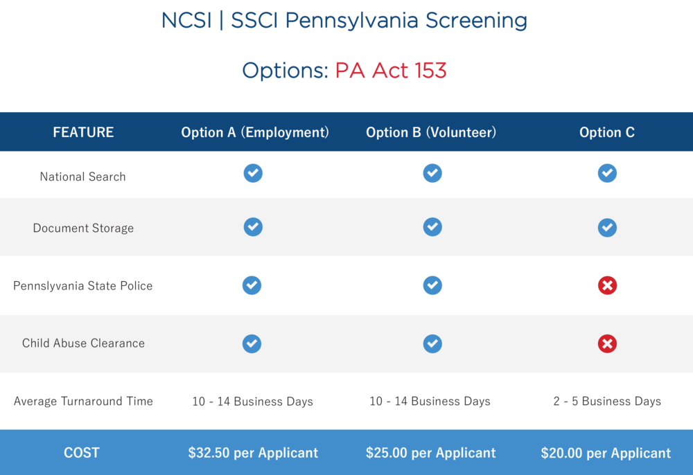Pennsylvania Pricing Packages