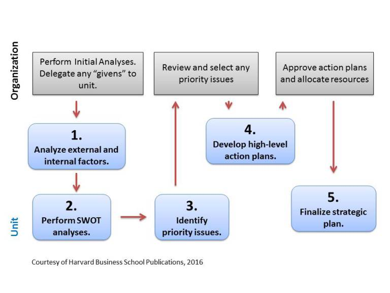 5 steps of a strategic business planning process