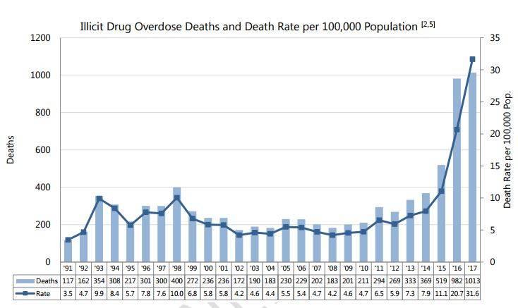Drug overdose deaths in British Columbia, 1991-2017