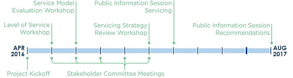 A High-level overview of the Workshops and Meetings planned for the process. Check our News page for the latest details regarding Public Communications.