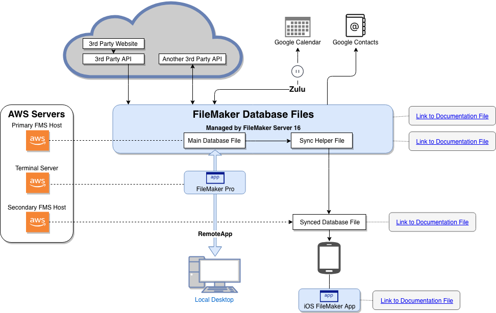 Diagrams With Draw Io Portage Bay Solutions Filemaker Database