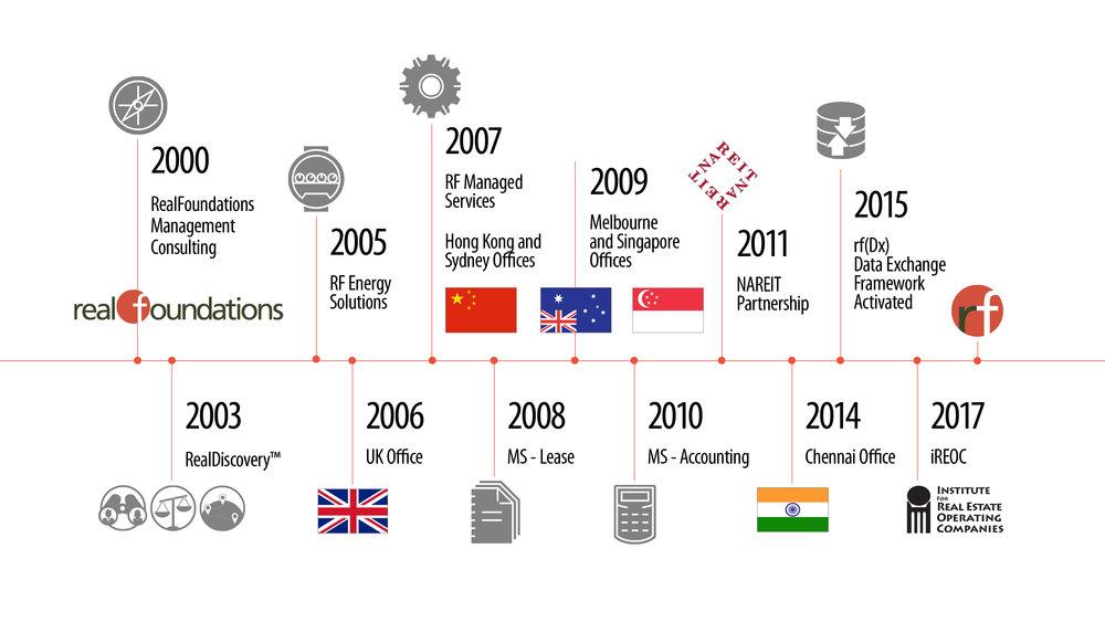 rf-Timeline-InfoGraphic-V1.jpg